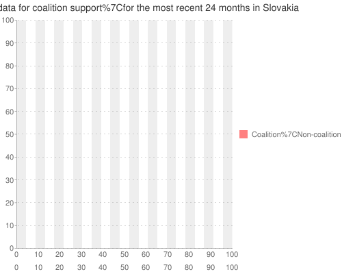UVVM+poll+data+ for +coalition+support for the most recent +24+months+ in Slovakia
